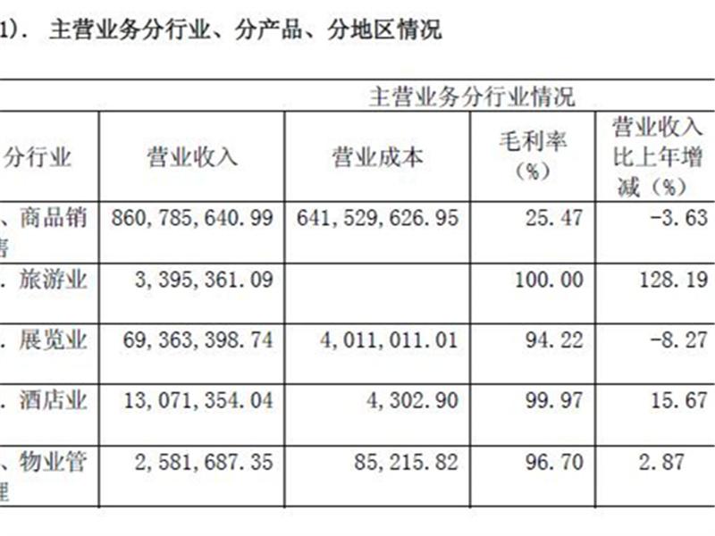 <b>2016汉商净利1164万同增14% 2017发力6大商业地产项目</b>