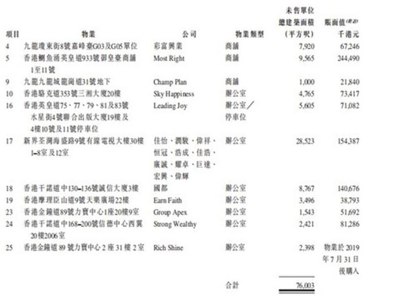 <b>商业物业买卖商正八集团向港交所递表,业务侧重于香港核心商务区物业买卖</b>