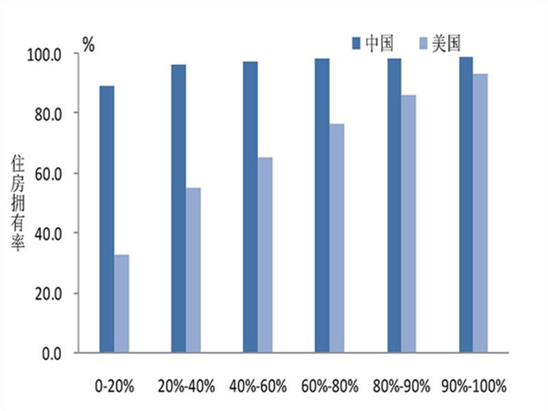 央行报告:城镇居民家庭资产分化明显 房产占比超七成