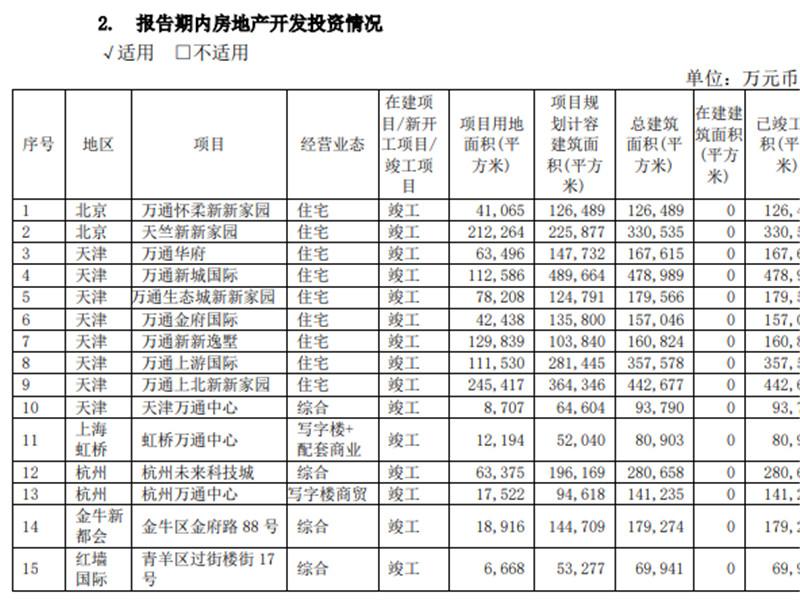 万通地产:2019年归属股东净利润6.04亿元 同比增84.79%