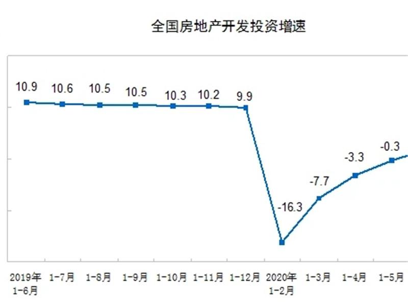 国家统计局:1-6月房地产开发投资同比增长1.9%