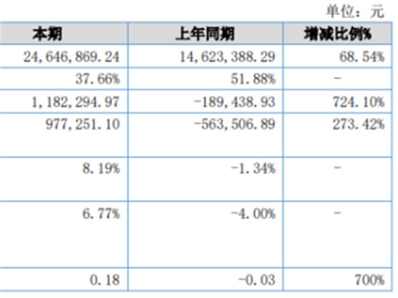 <b>鹤鸣亭2020年上半年净利118.23万扭亏为盈 房产销售佣金收入增加</b>